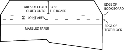 Figure 28: Trimming the cloth to fit under the pastedown.