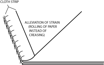 Figure 17: A strip of cloth can be used to reinforce the endpaper.