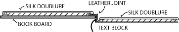 Figure 40: Silk doublure and flyleaf, leather hinge.