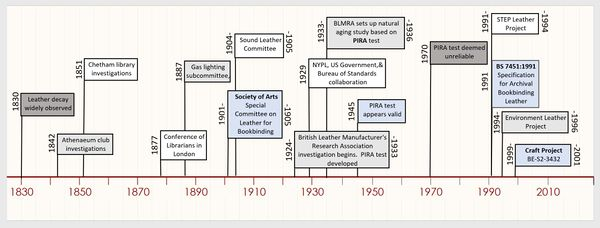 Historical timeline of leather testing