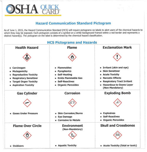 H&S OSHA Revised Haz Comm Diag 2 Pictograms Hazards.jpg